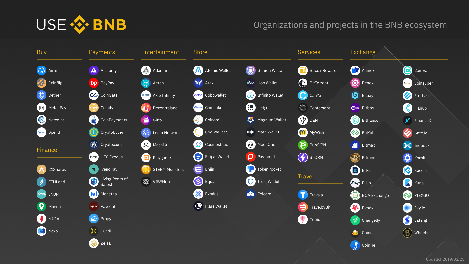 Organizations and projects in the BNB ecosystem