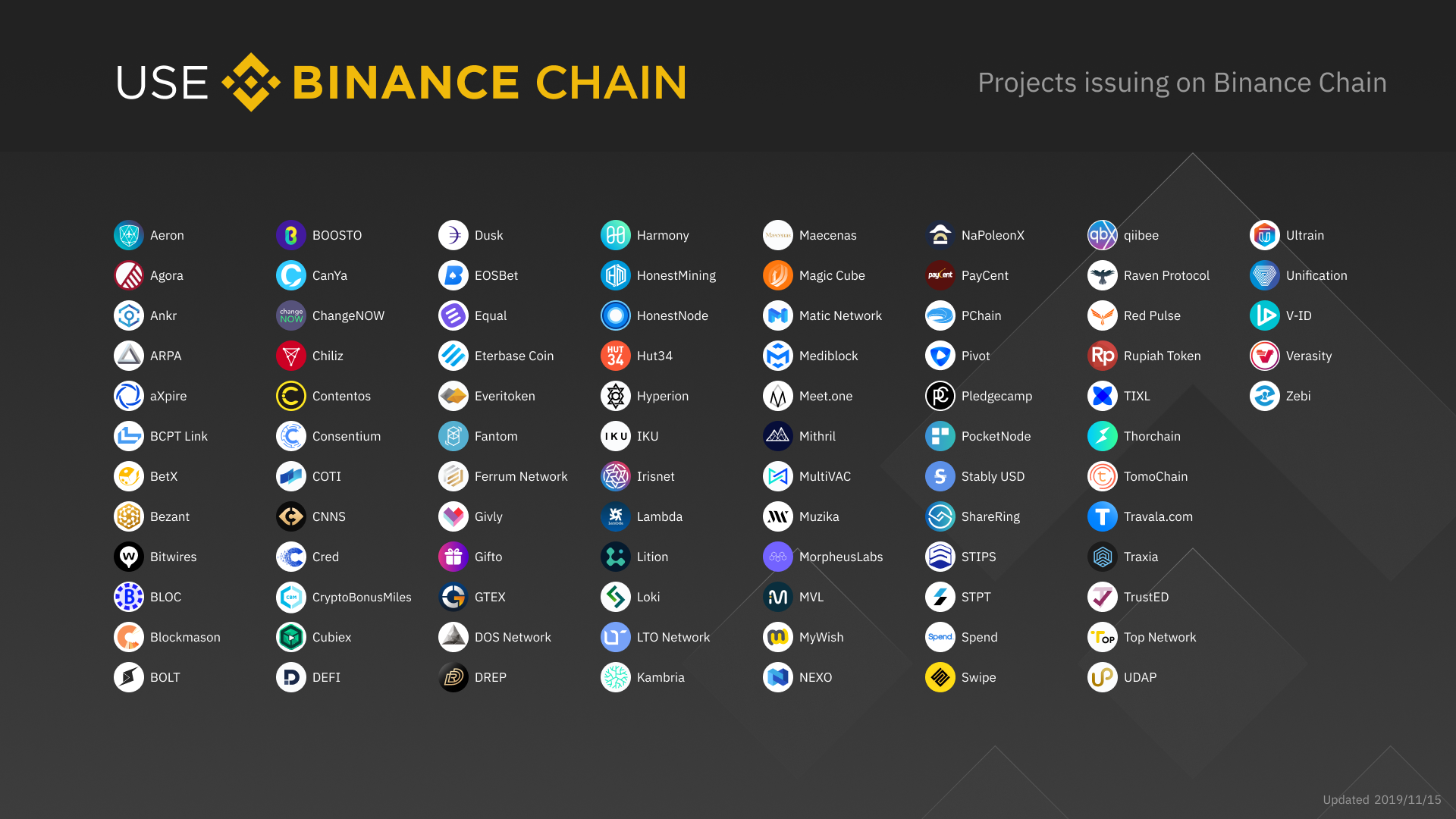 Organizations and projects in the Binance Chain ecosystem