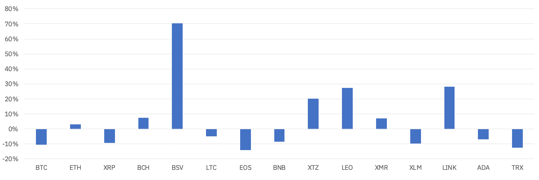Altcoins returns in Q1 2020