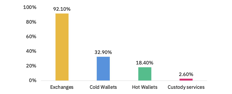 นักลงทุนสถาบัน 92% เลือกเก็บคริปโตในตลาด Exchange มากที่สุด