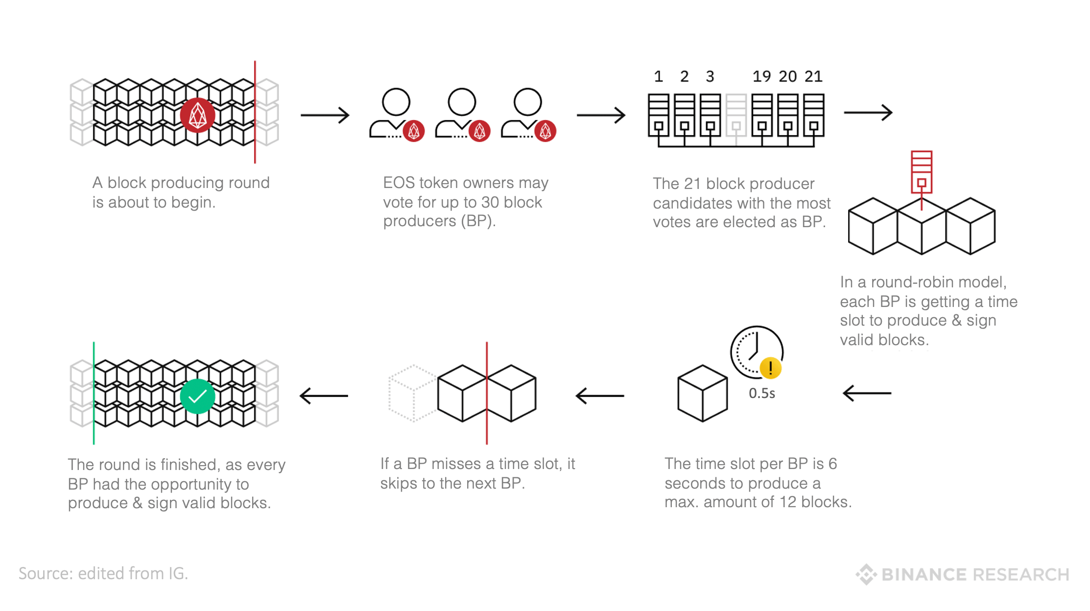 how does EOS work?
